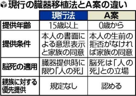 現行法とA案対比票 by 読売新聞